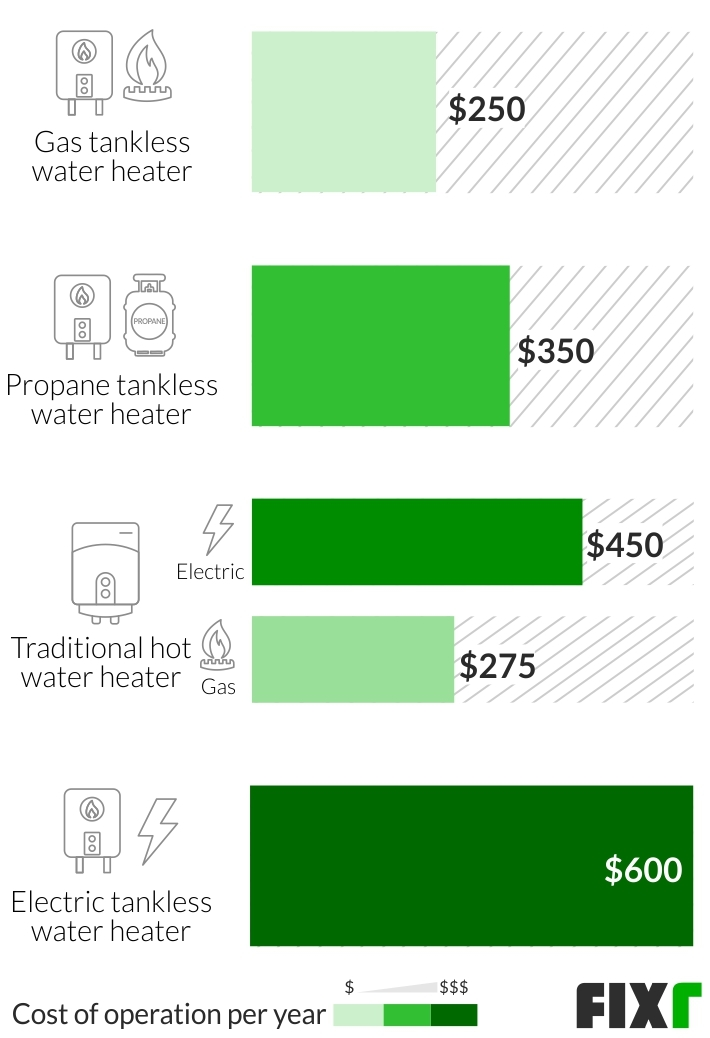2020 Tankless Water Heater Installation Cost Tankless Water Heater Costs