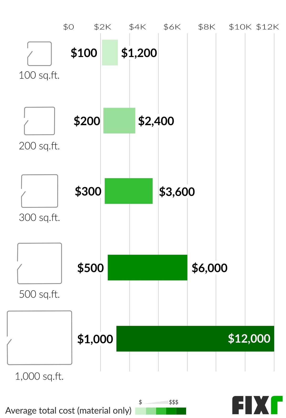 2021 Cost To Install Vinyl Flooring, Vinyl Laminate Flooring Cost