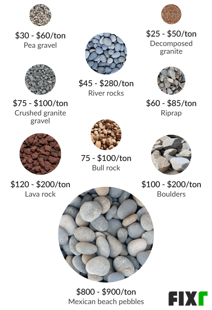 2020 Cost Of Landscaping Stones River Rock Prices