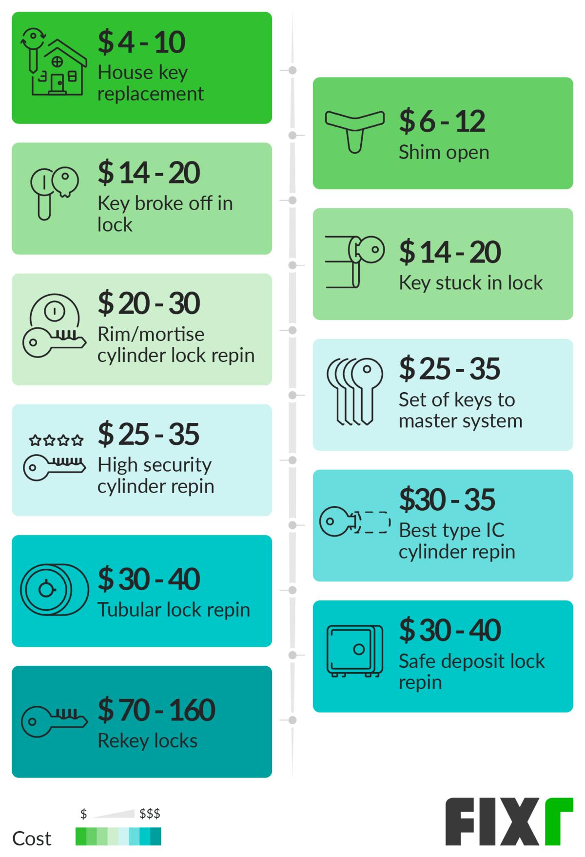 2020 Locksmith Prices Cost To Rekey Locks