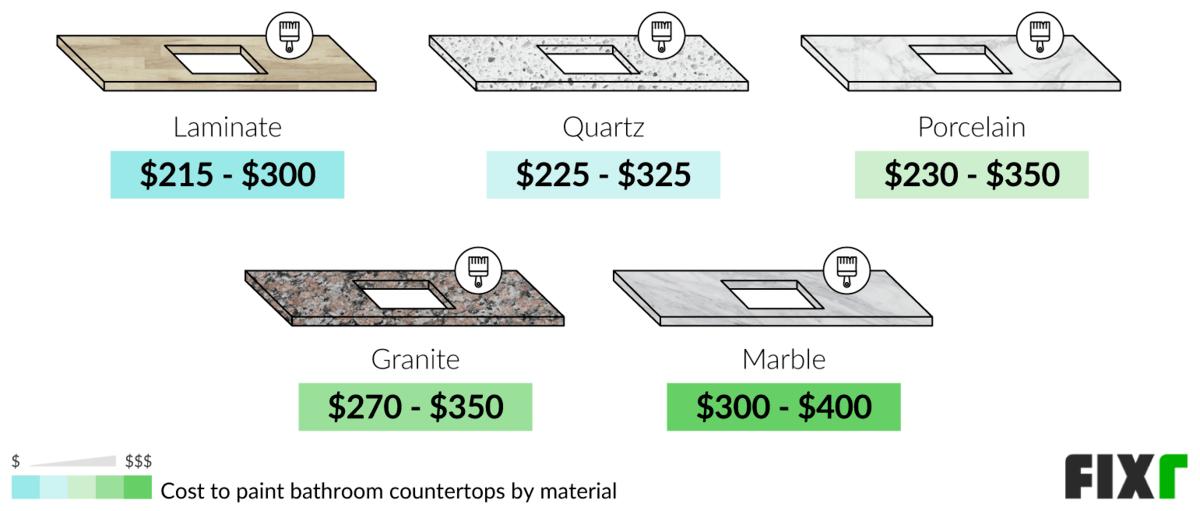2021 Cost To Paint Bathroom, Cost To Paint Bathroom