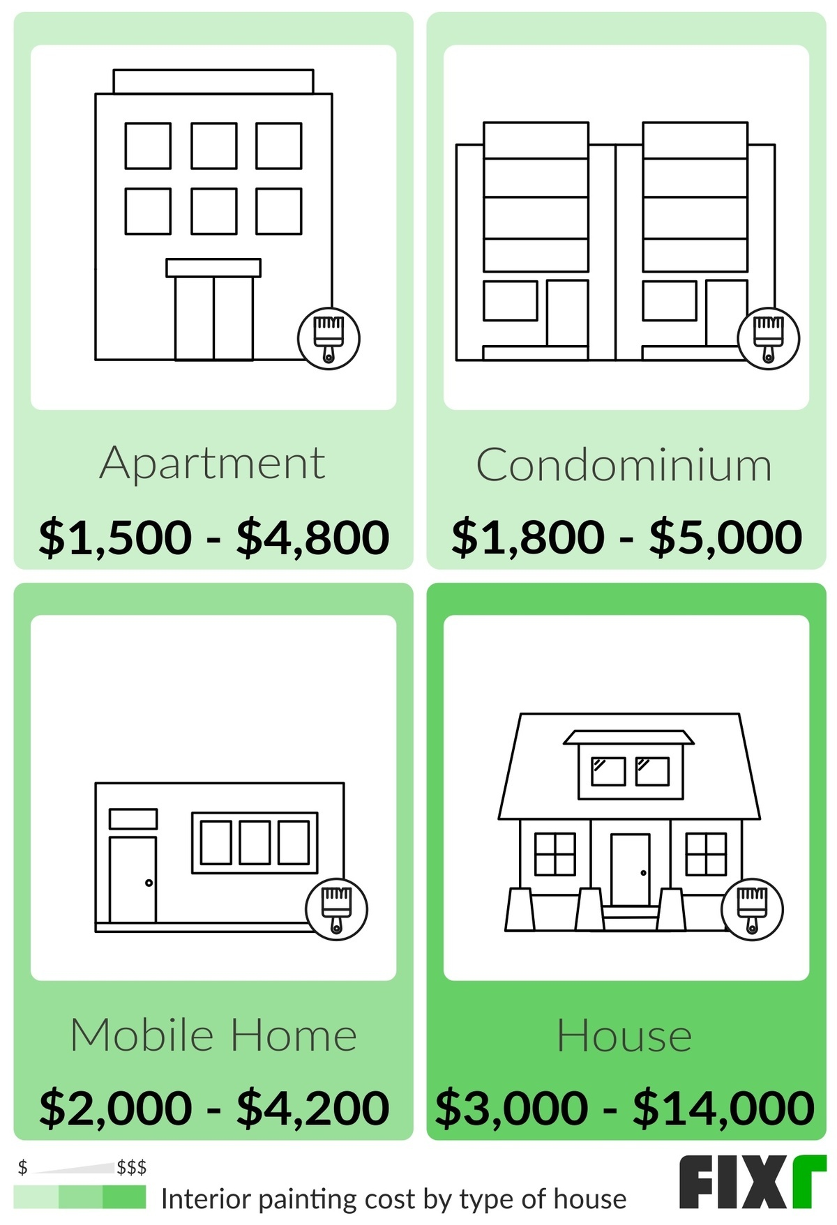 Cost to Paint an Aparment, a Condominium, a Mobile Home, and a House