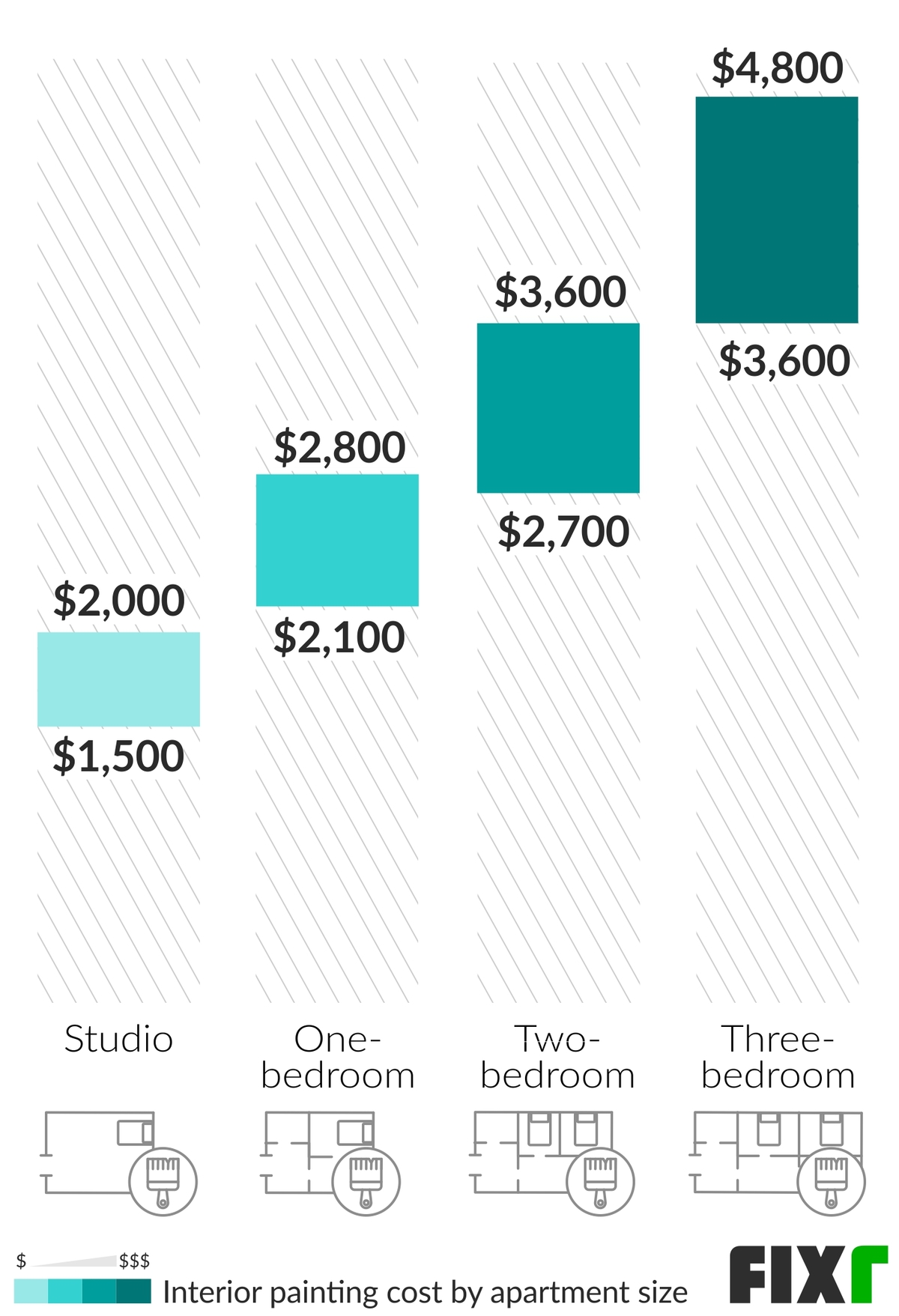 Cost to Paint a Studio, a One-Bedroom, Two-Bedroom, and Three-Bedroom Apartment
