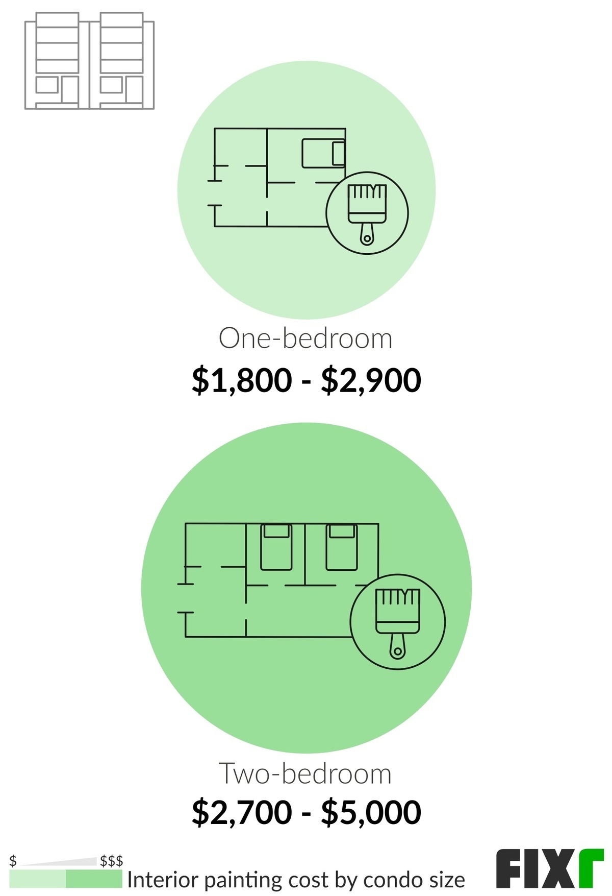 Cost to Paint a One-Bedroom and a Two-Bedroom Condo