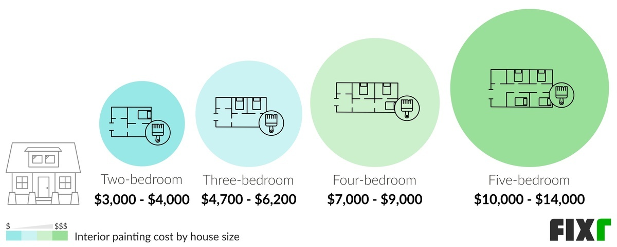 Cost to Paint a Two-Bedroom, Three-Bedroom, Four-Bedroom, and Five-Bedroom Family House