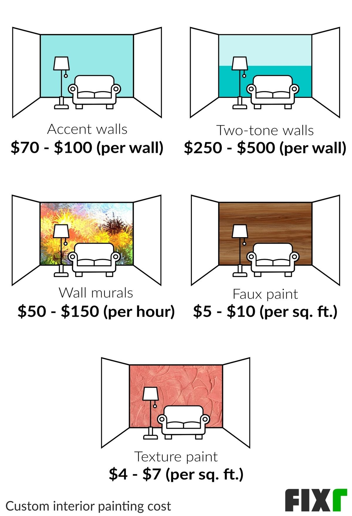 Cost to Custom Paint a Room Using Accent Walls, Two-Tone Walls, Wall Murals, Faux Paint, and Texture Paint