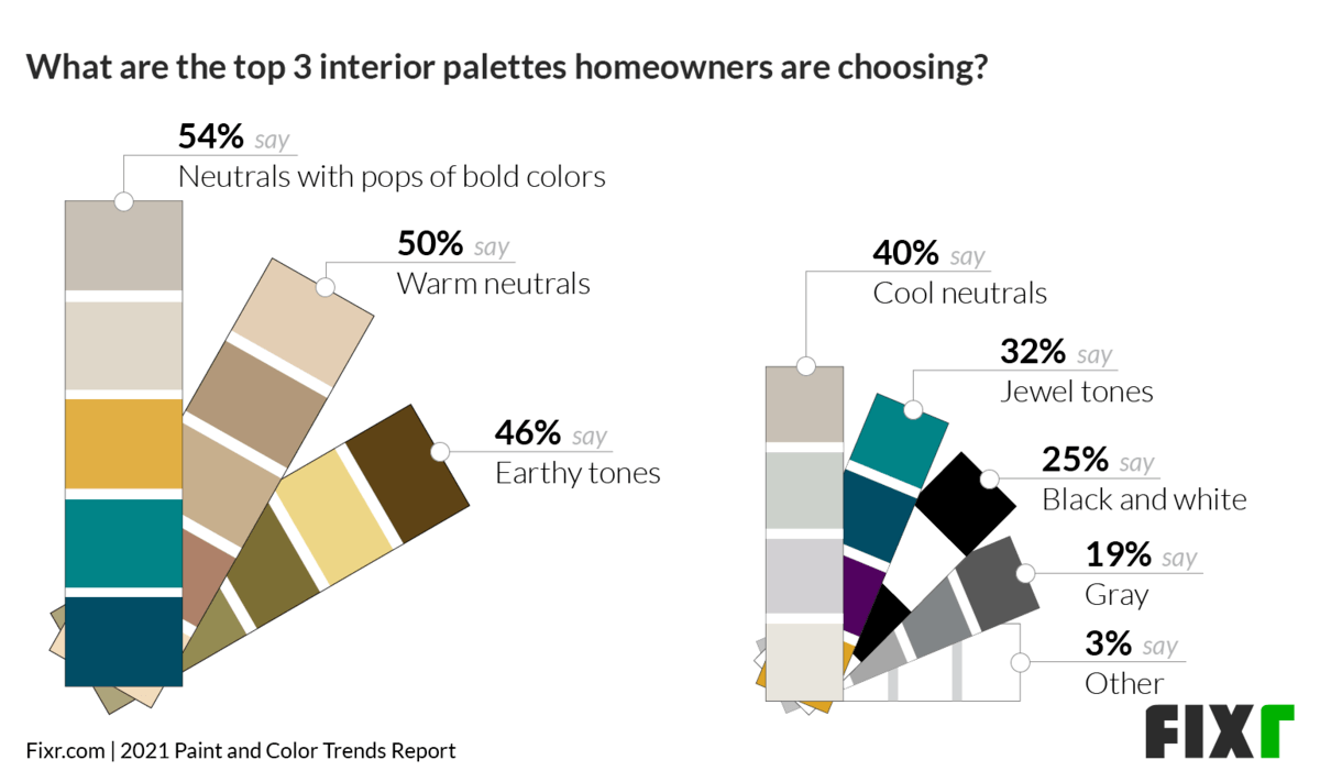 Top 3 Interior Palettes Homeowners Are Choosing