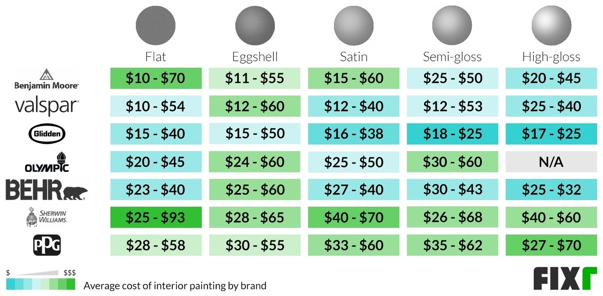 Cost of a Benjamin Moore, Valspar, Glidden, Olympic, Behr, Sherwin Williams, and PPG Flat, Satin, Semi-Gloss, and High-Gloss Gallon of Paint