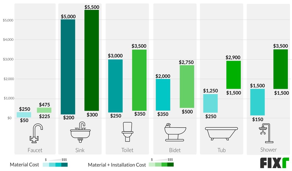 Cost to Plumb a Bathroom Chart