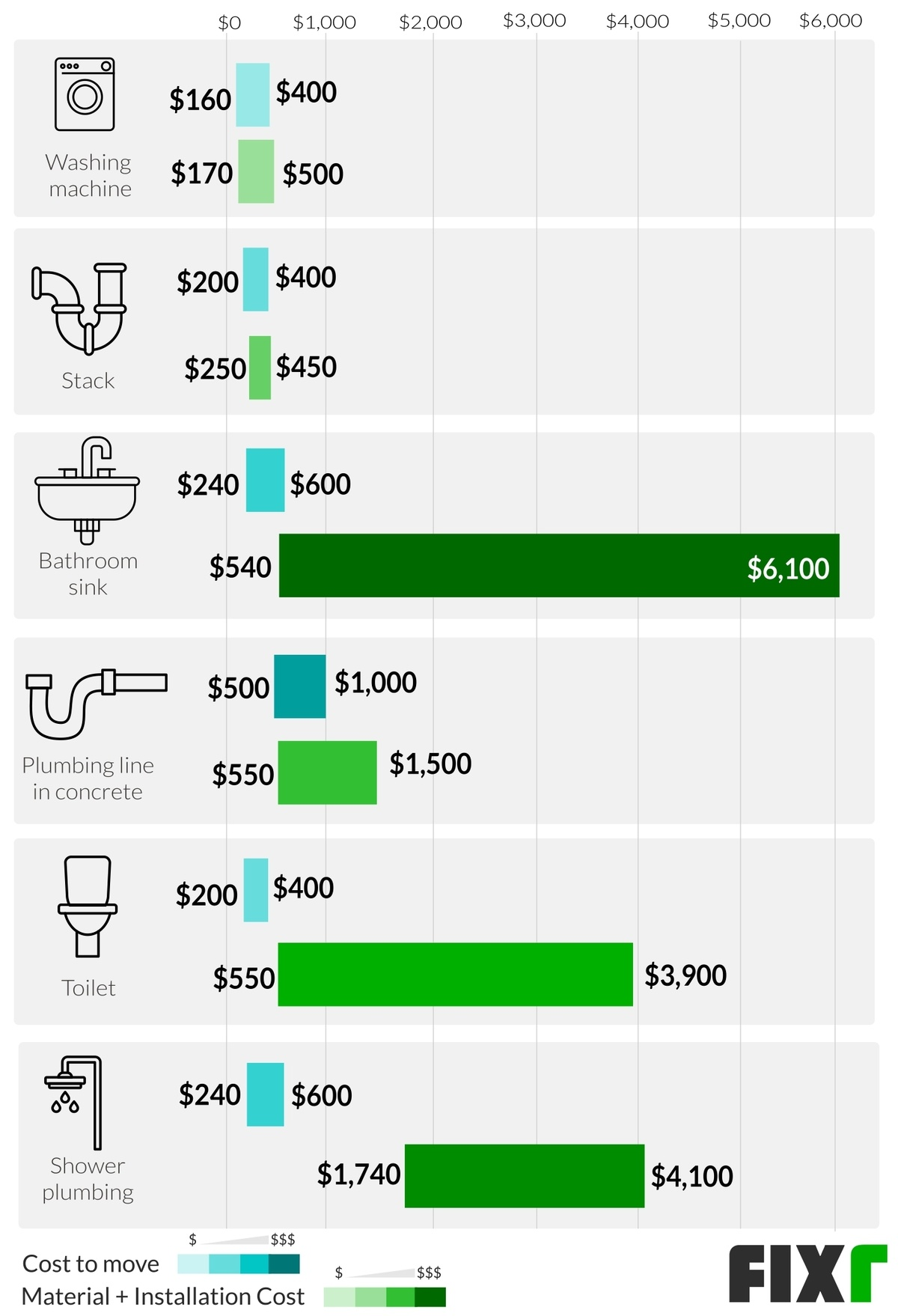 Cost of Moving a Bathroom
