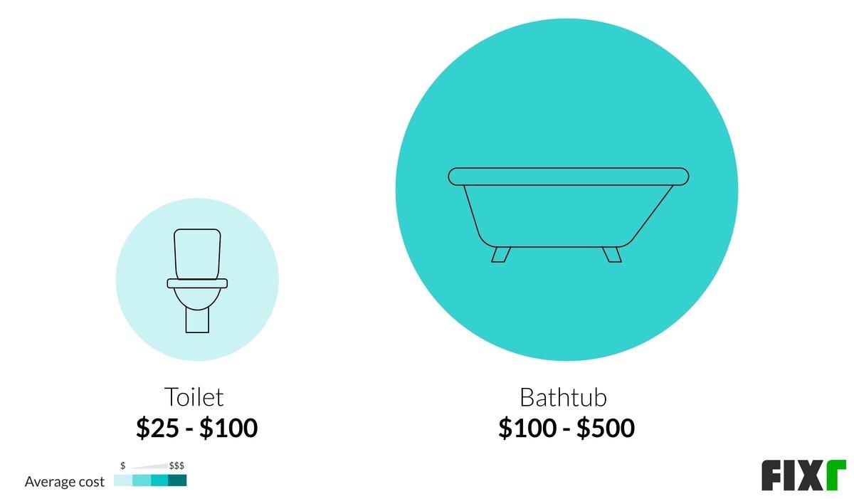 Cost to Remove Plumbing Fixtures