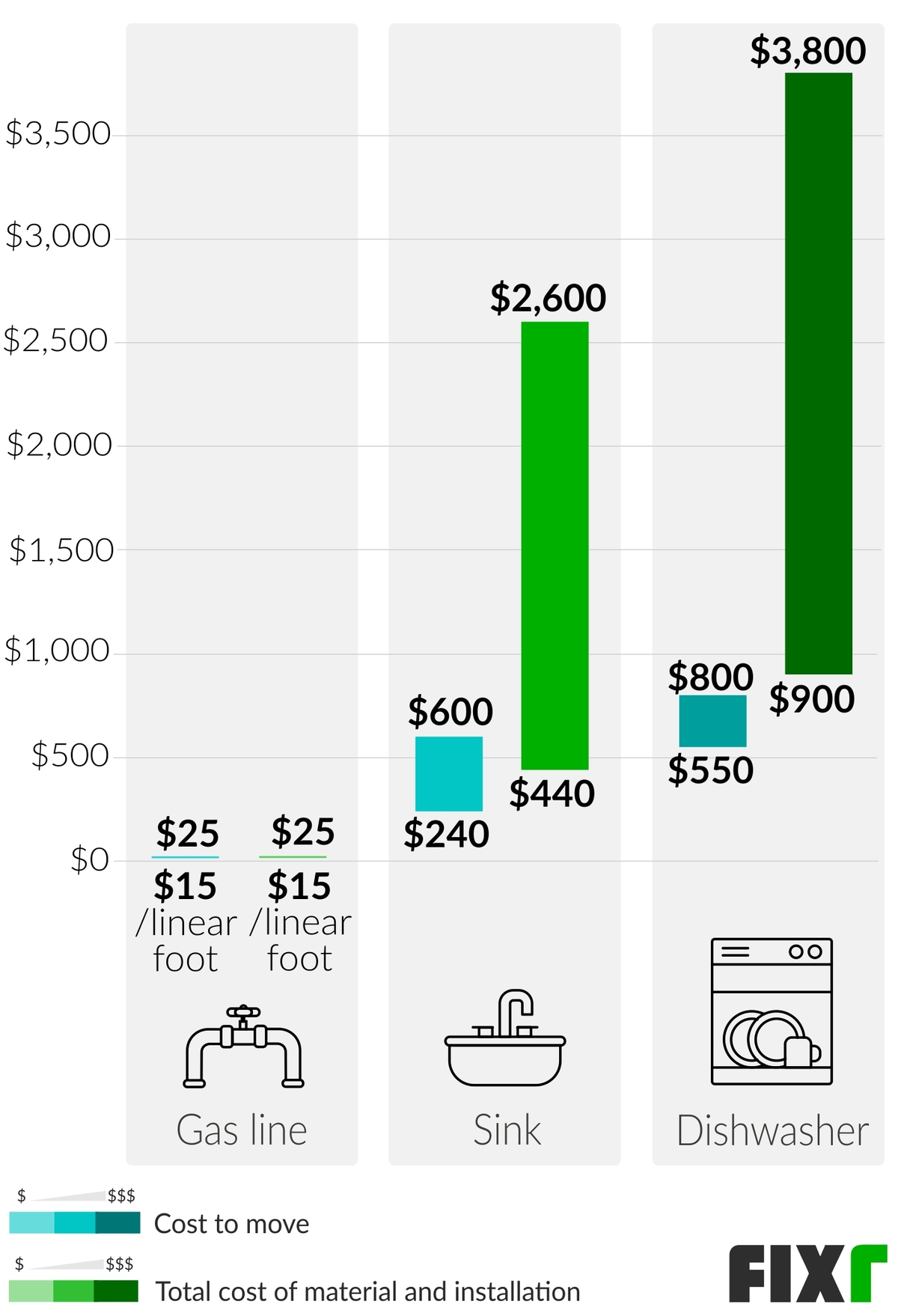 Cost To Plumb A Kitchen Plumbing Cost For Kitchen Remodel