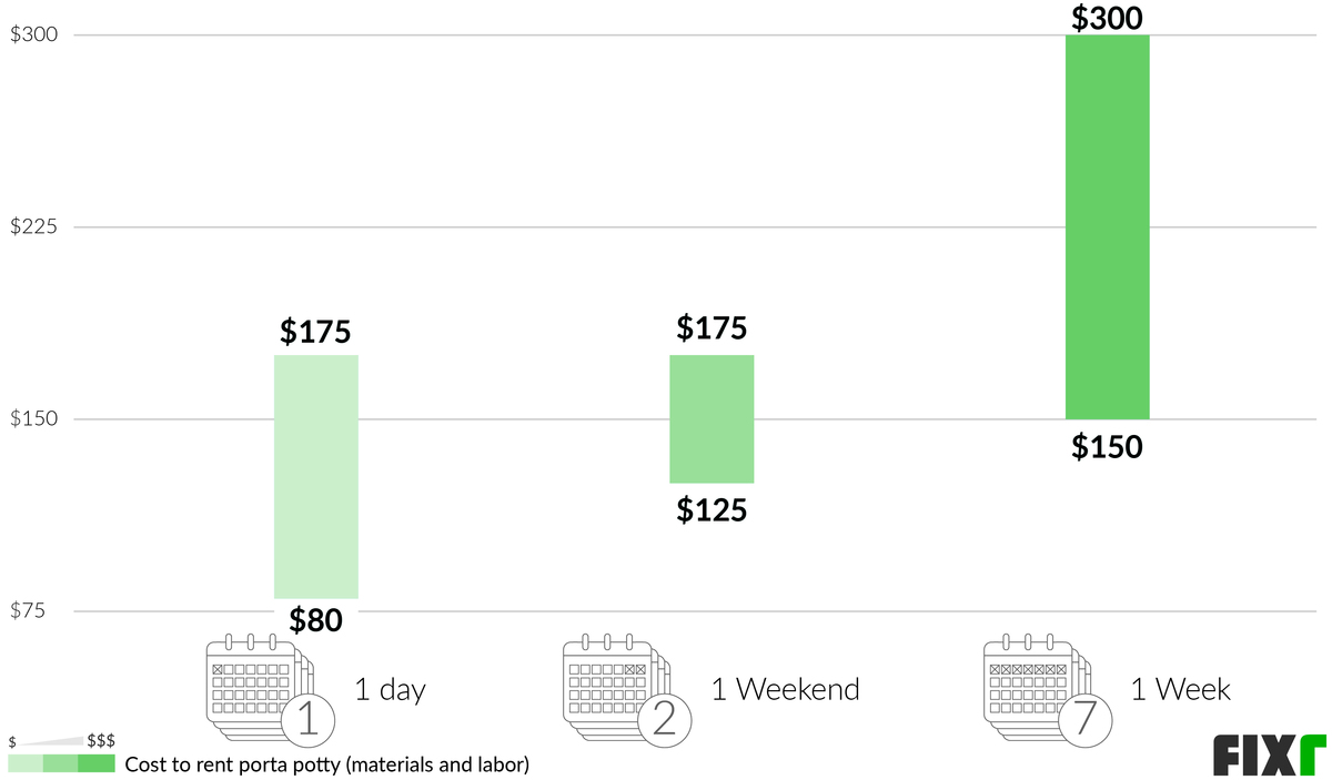 The Cost of Portal Potty Rental Per Day, Weekend and Week