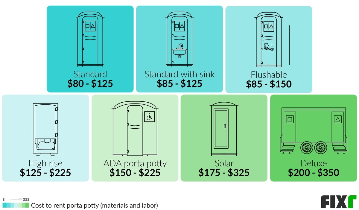 Cost to Rent Standard, Standard with Sink, Flushable, High Rise...Porta Potties