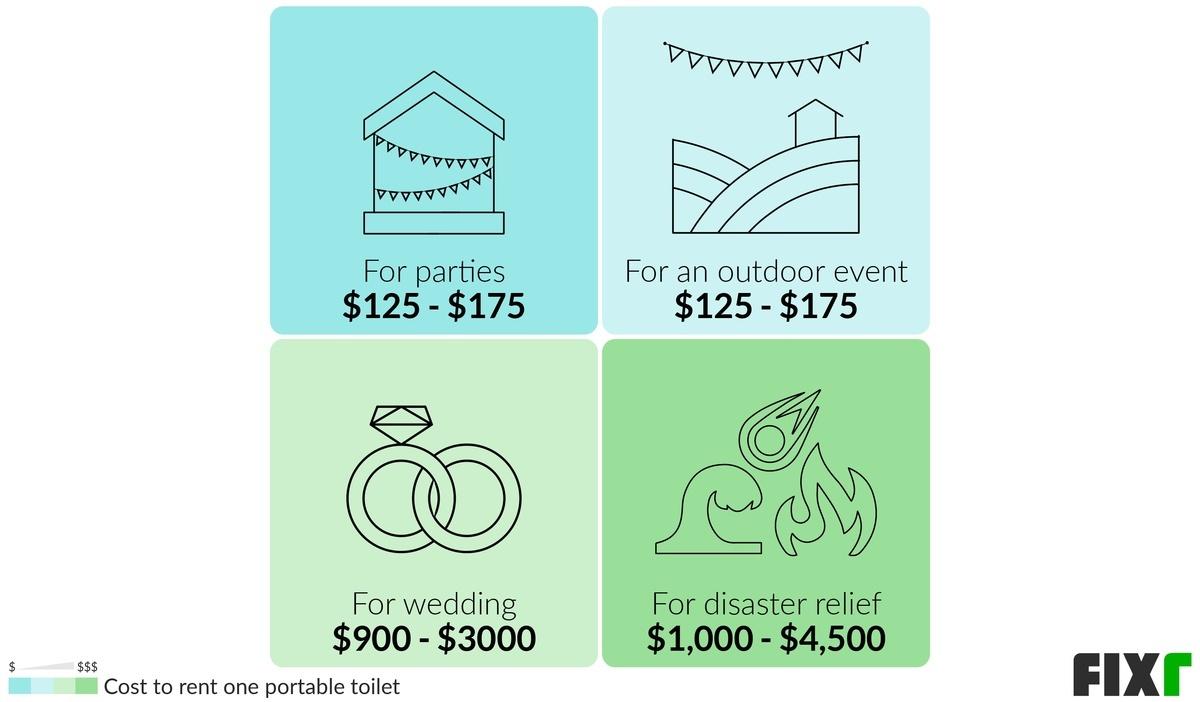 Cost to Rent Porta Potties for Parties, Porta Potties for an Outdoor Event, Porta Potties for Weddings...