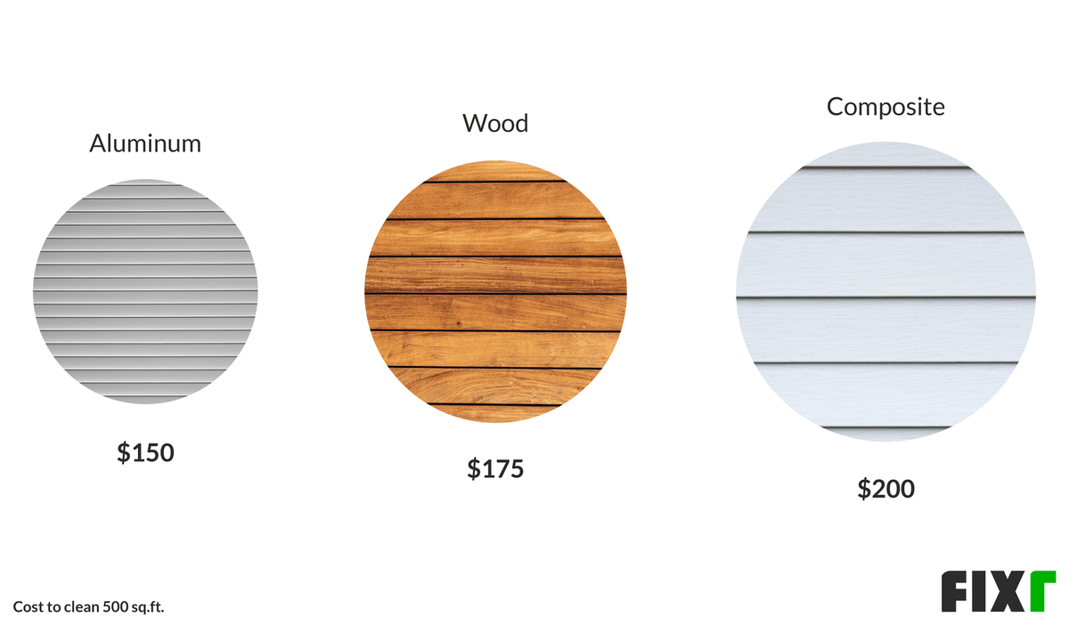 Price to Pressure Wash a Deck by Material