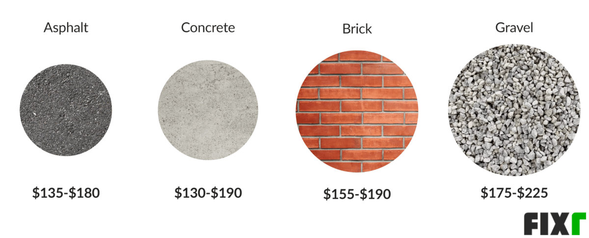 Cost to pressure wash a driveway