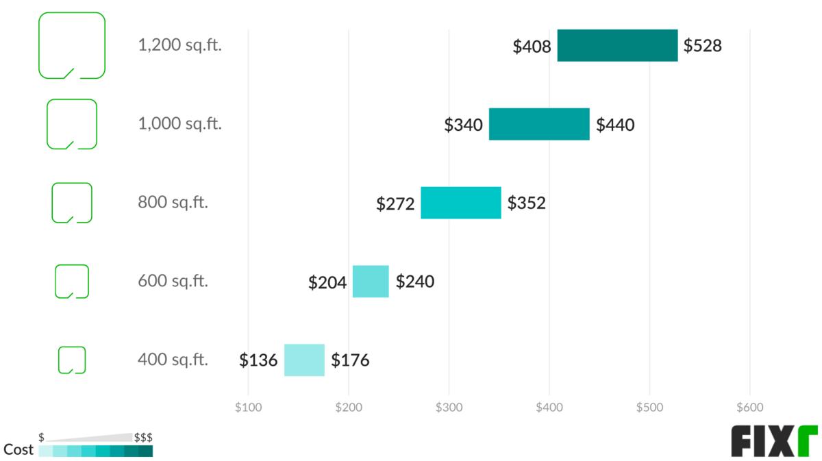 Pressure washing prices per square foot