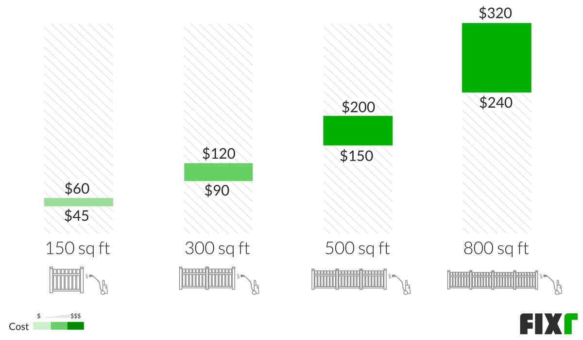 Cost to Pressure Wash a Fence