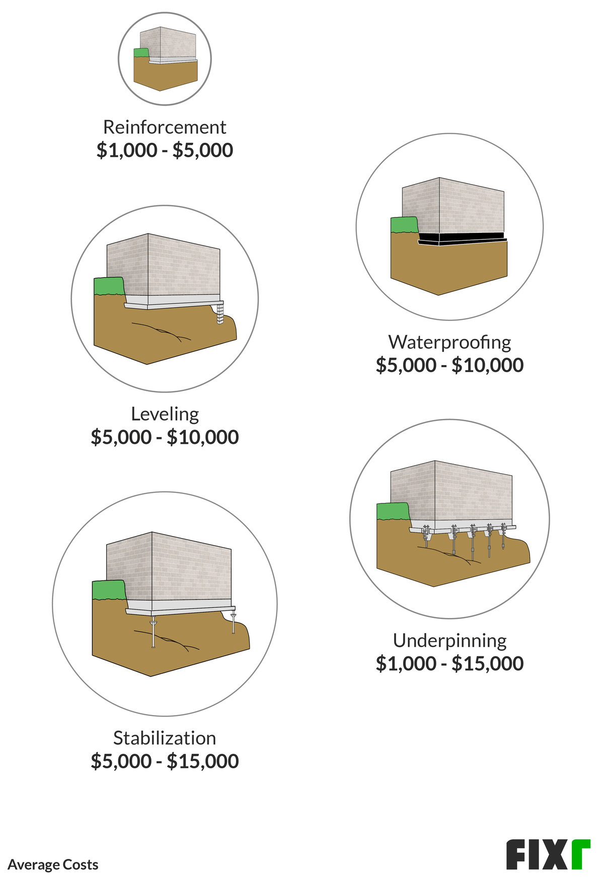 Foundation Repair Cost Cost To Fix Foundation