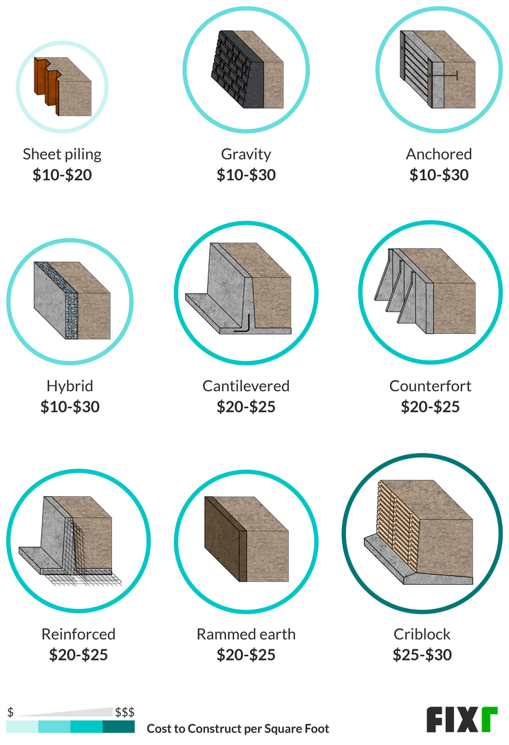2021 Cost Of A Retaining Wall Estimates And Prices Paid