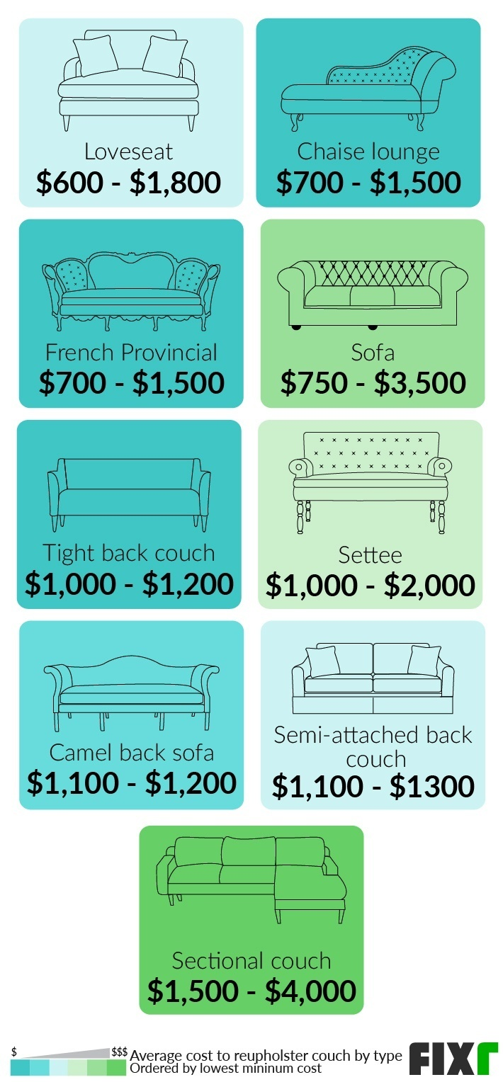 2021 Cost To Reupholster Couch Sofa