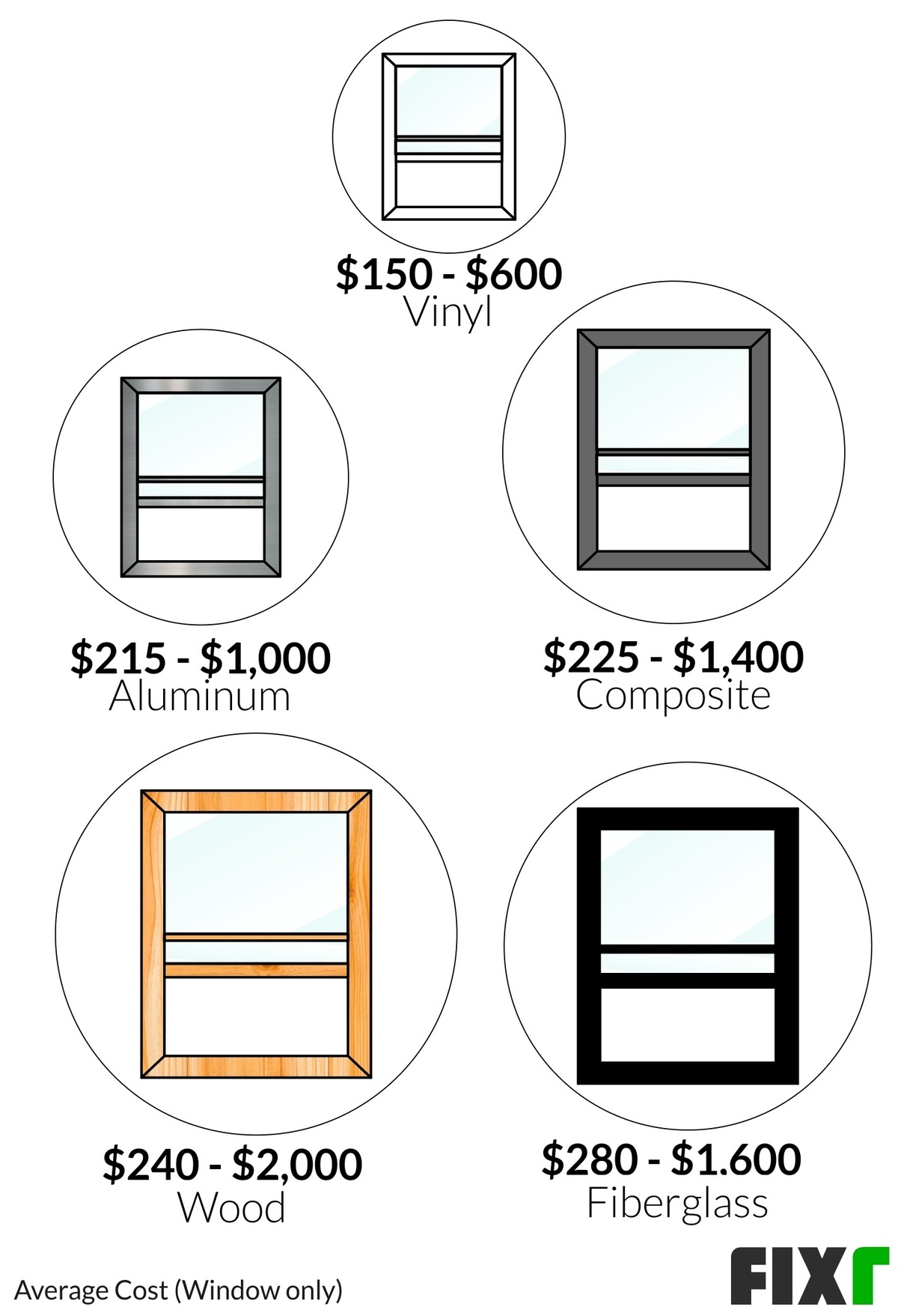 2020 Double Hung Replacement Windows Prices Sash Window Replacement Cost