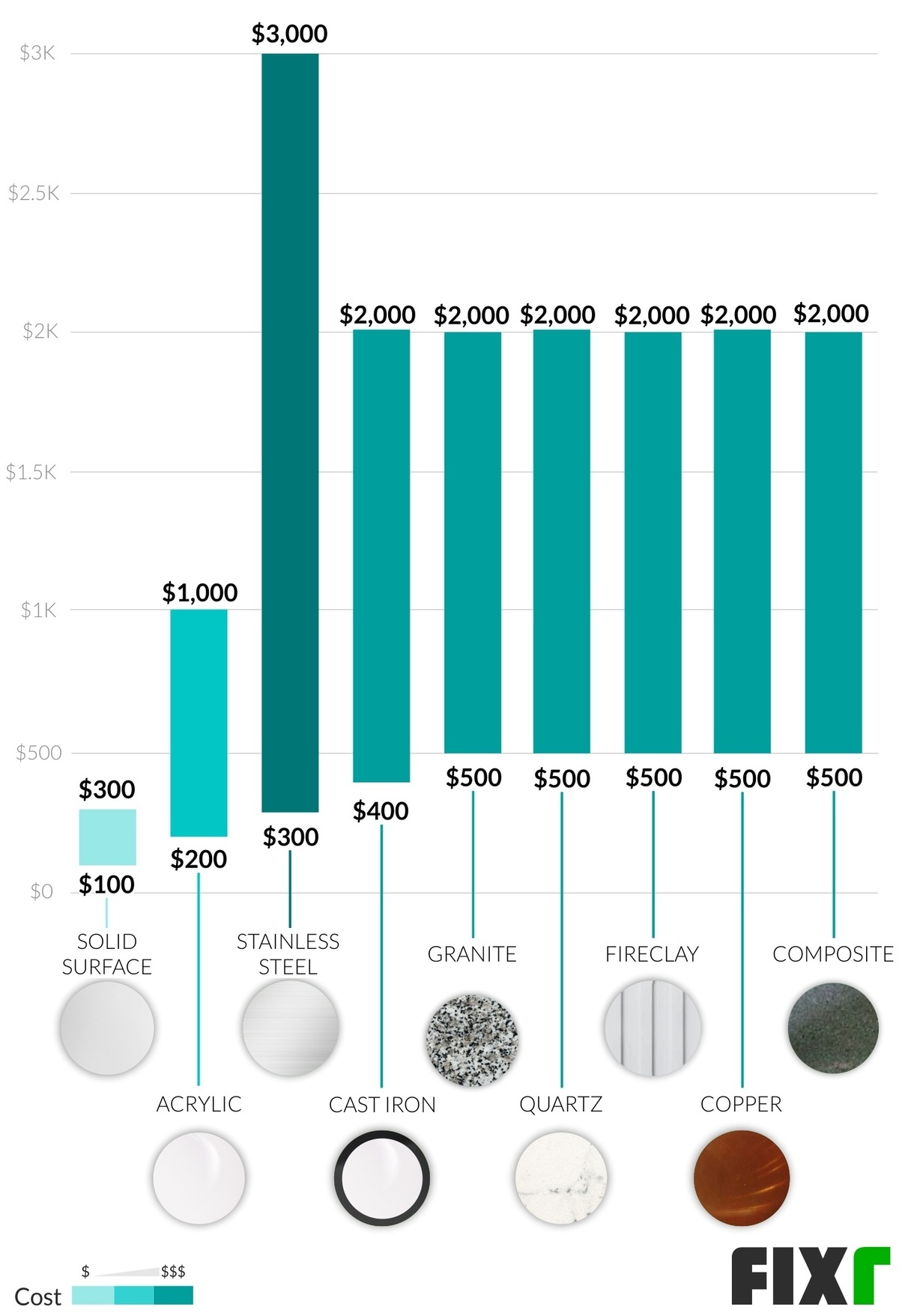 2020 Sink Installation Cost | Bathroom, Kitchen Sink Prices