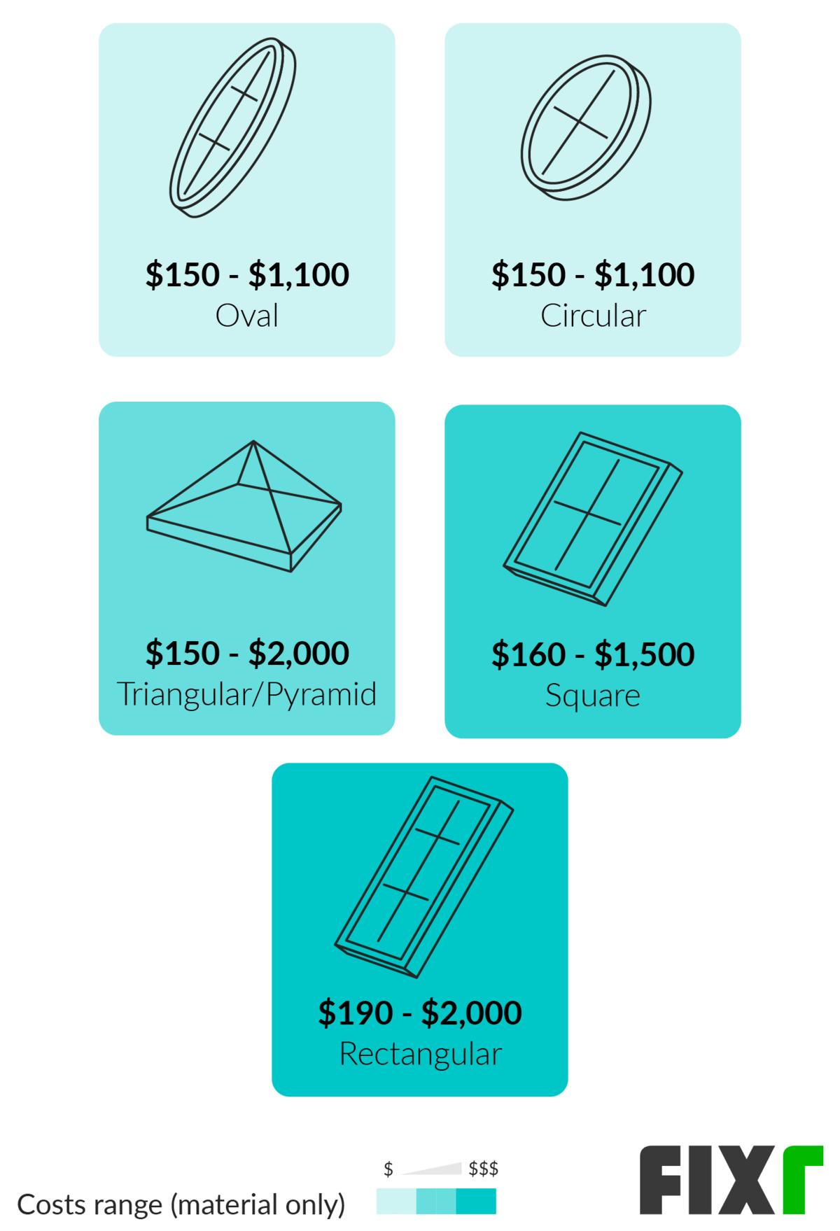 Skylight Installation Cost Cost To Add Skylight