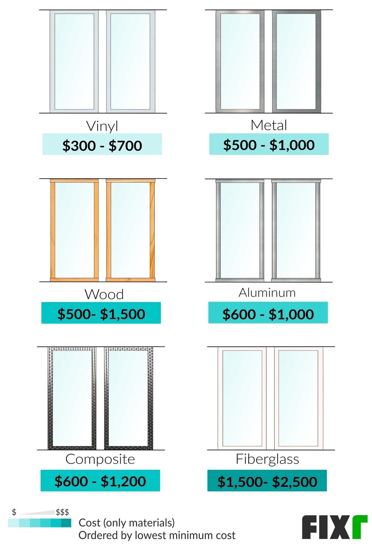 2021 Sliding Patio Door Cost Cost To Install Sliding Patio Door