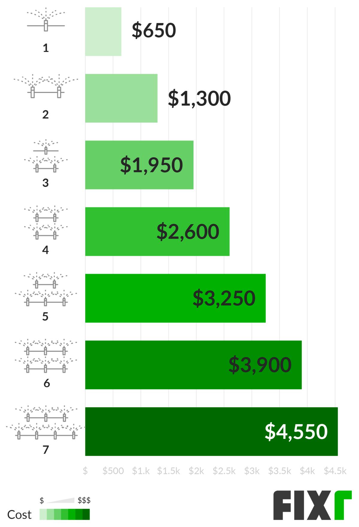 2020 Sprinkler System Installation Cost Average Of