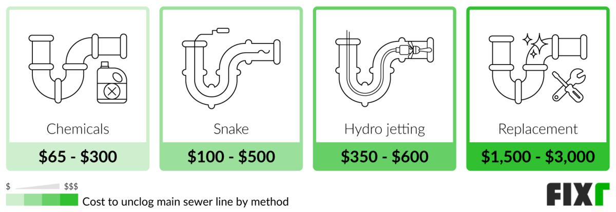 Custo para desobstruir a linha de esgoto principal usando produtos químicos, uma cobra, hidrojateamento ou substituição de peças
