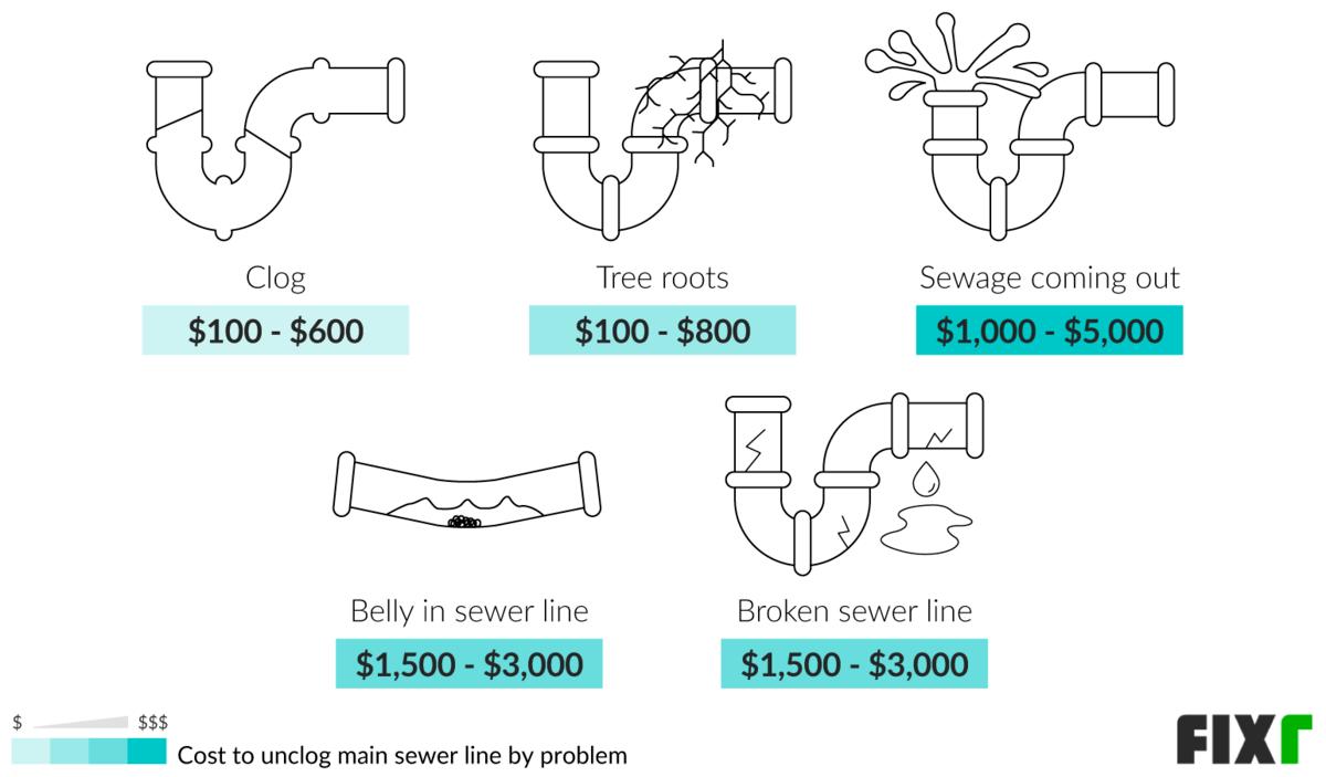 Custo para desentupir a linha de esgoto principal por problema: entupimento, raízes de árvores, esgoto saindo, barriga na linha de esgoto ou linha de esgoto quebrada