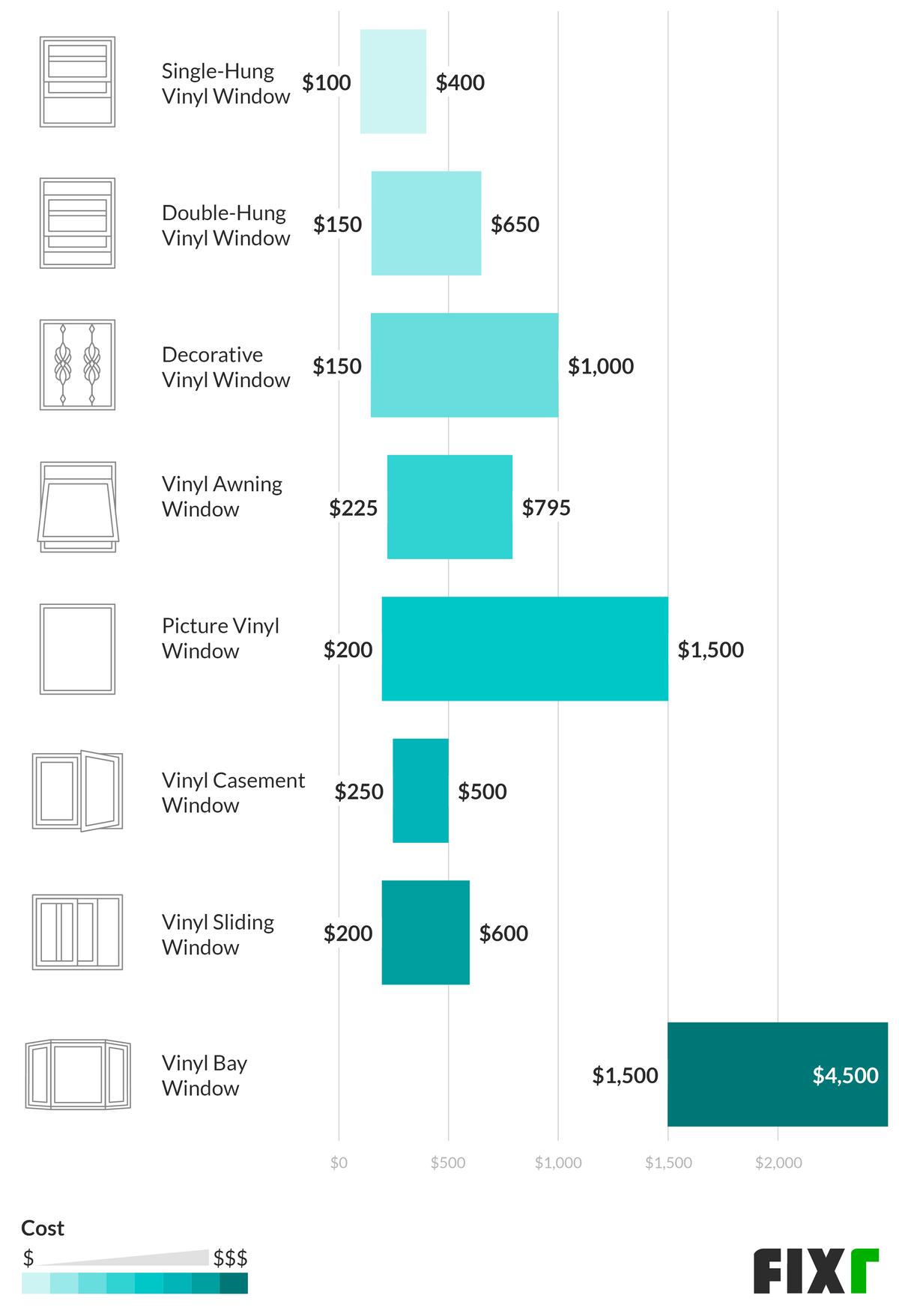 2020 Vinyl Window Replacement Cost Vinyl Window Cost