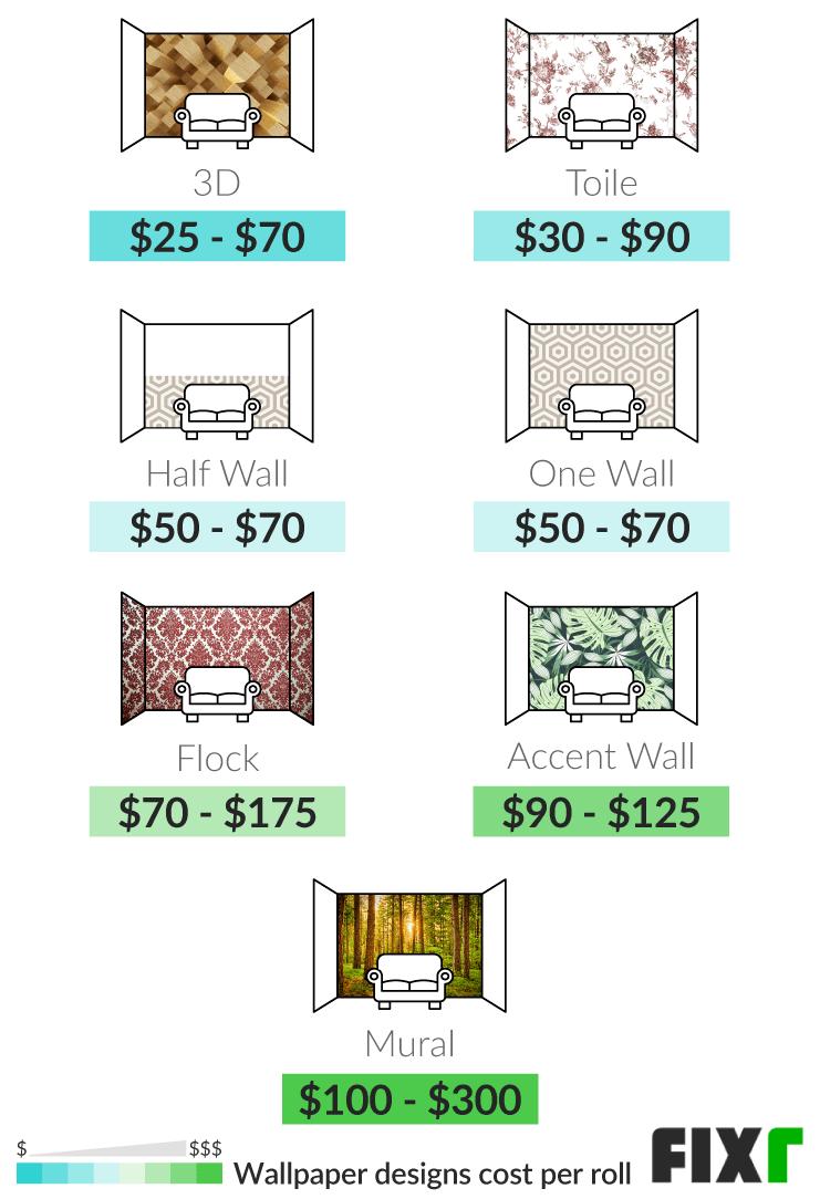 2021 Wallpaper Installation Cost Wallpaper Prices