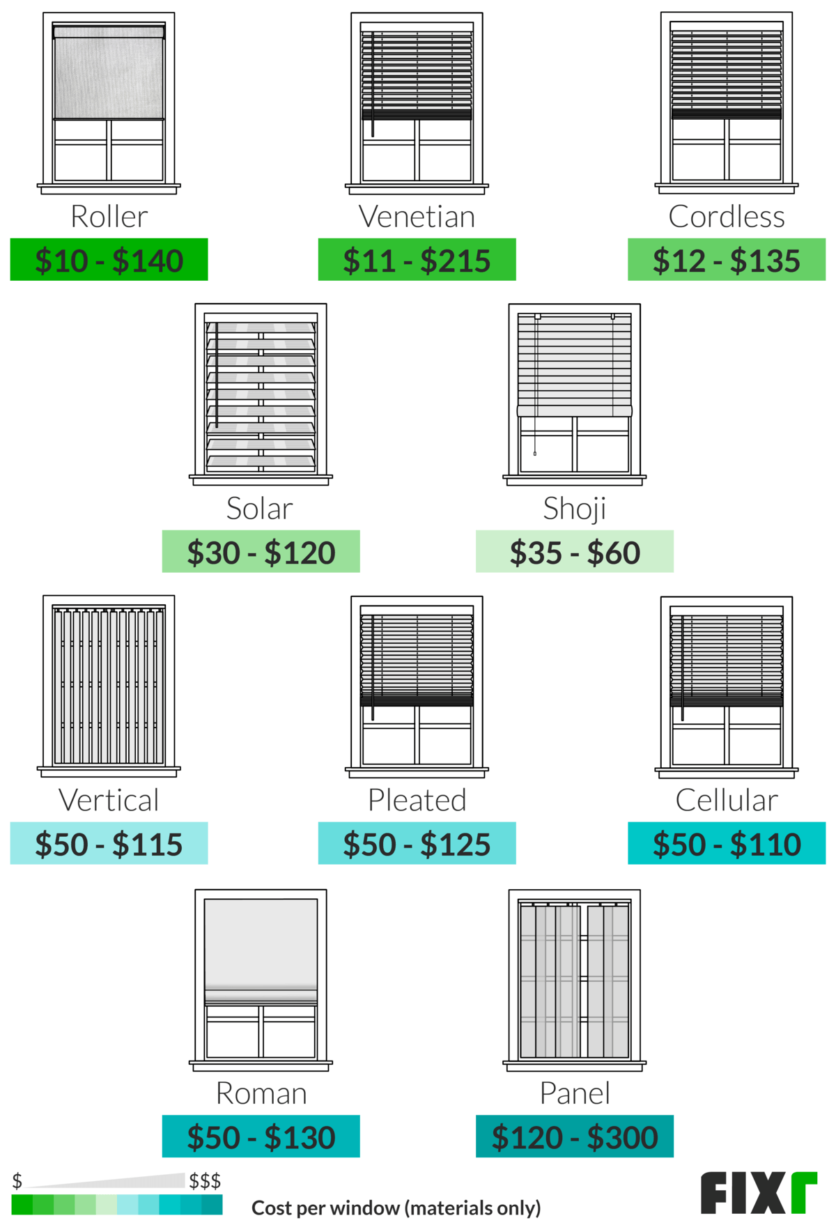 Window Blinds Installation Cost