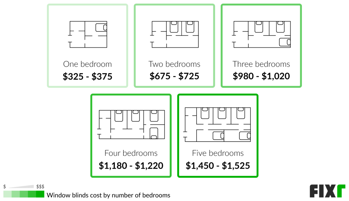 How Much Does It Cost To Get Blinds For A Whole House