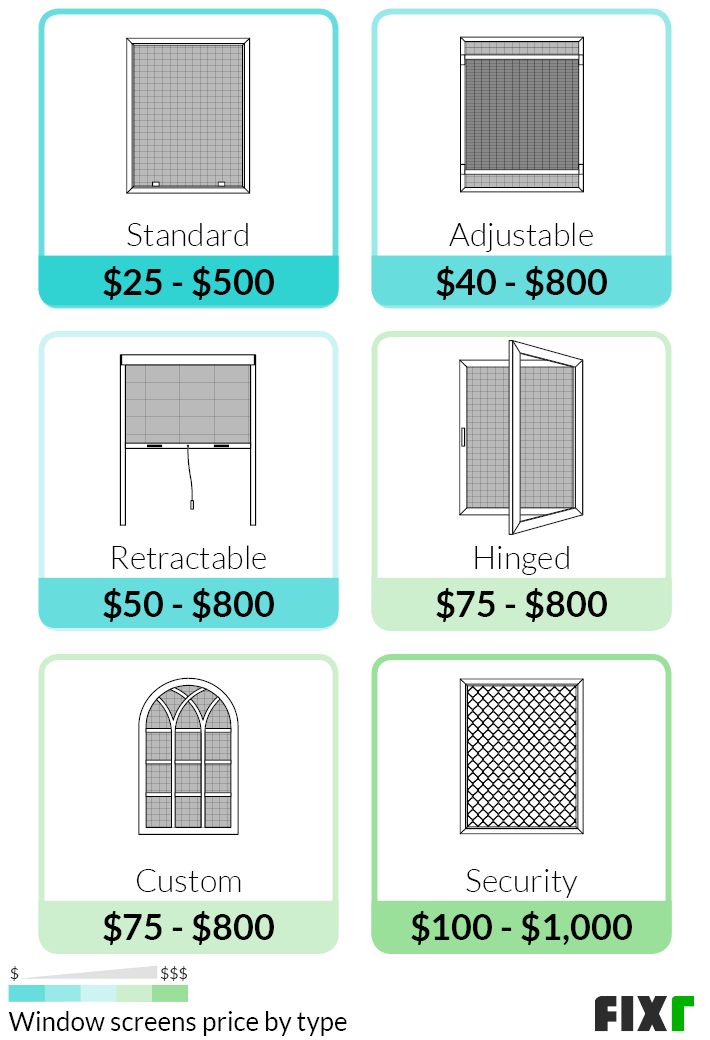 2021 Window Screen Installation Cost Window Screen Replacement Prices