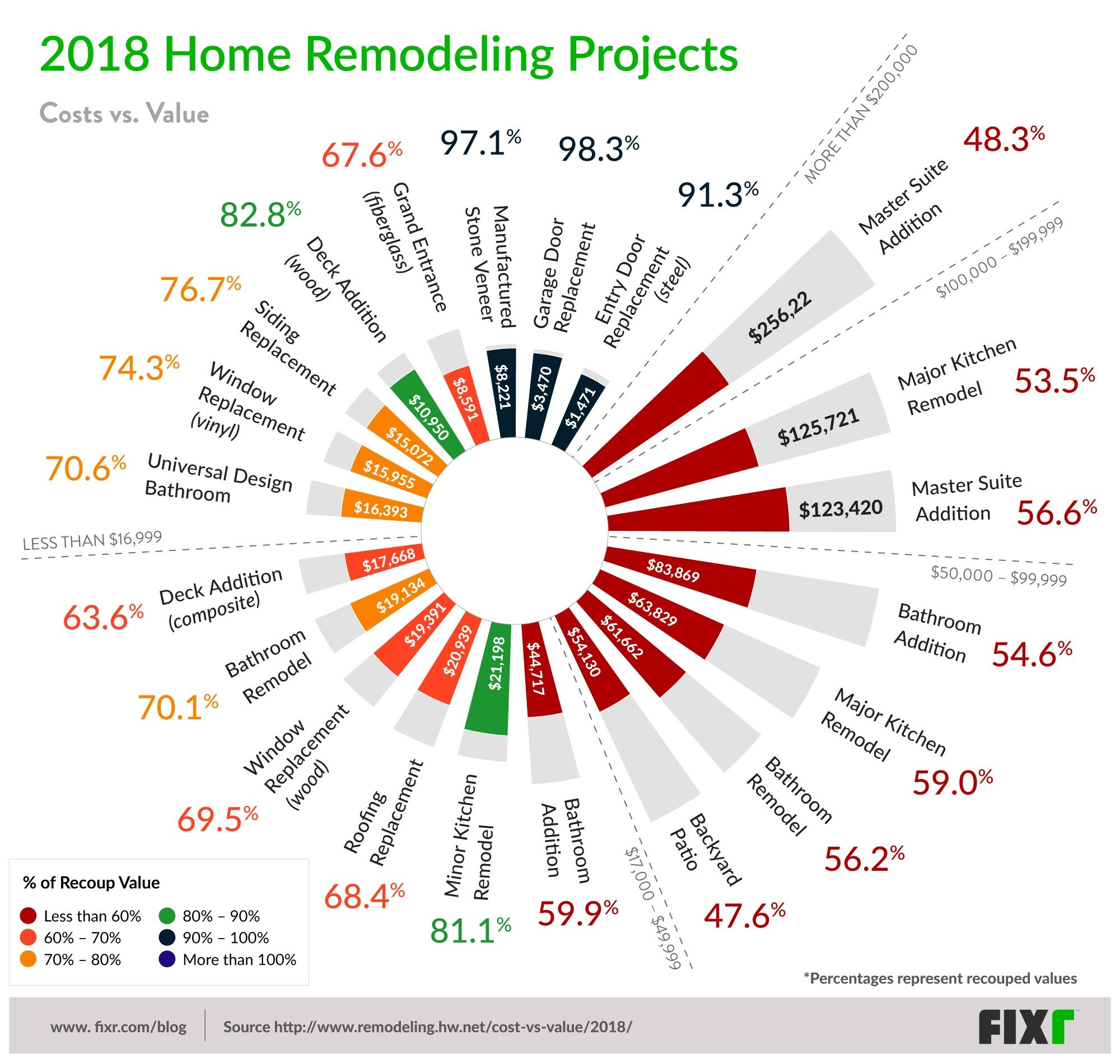 Home Improvement Roi: 2018 Residential Remodeling Projects With Highest Return