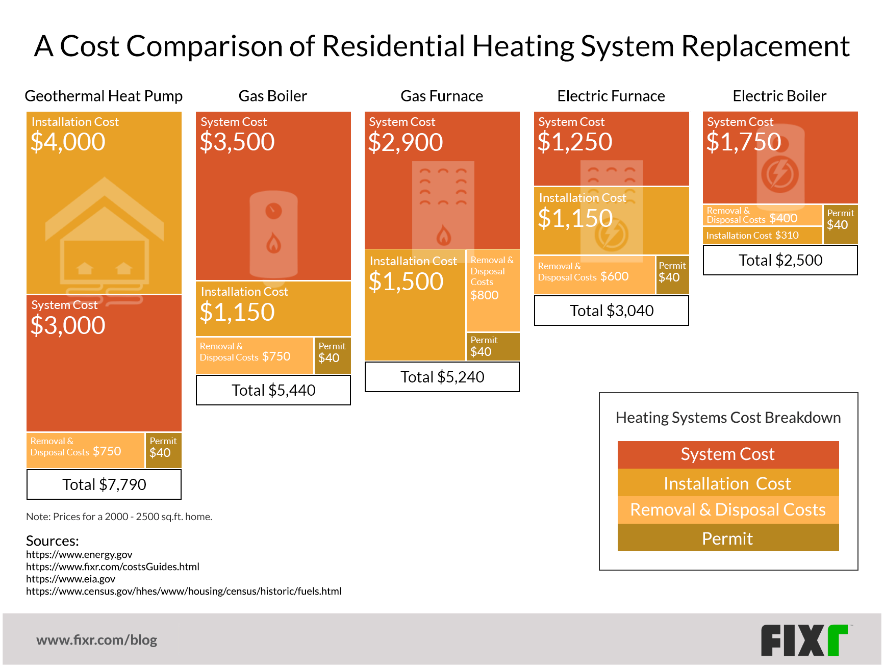 cost-comparison-heating-systems