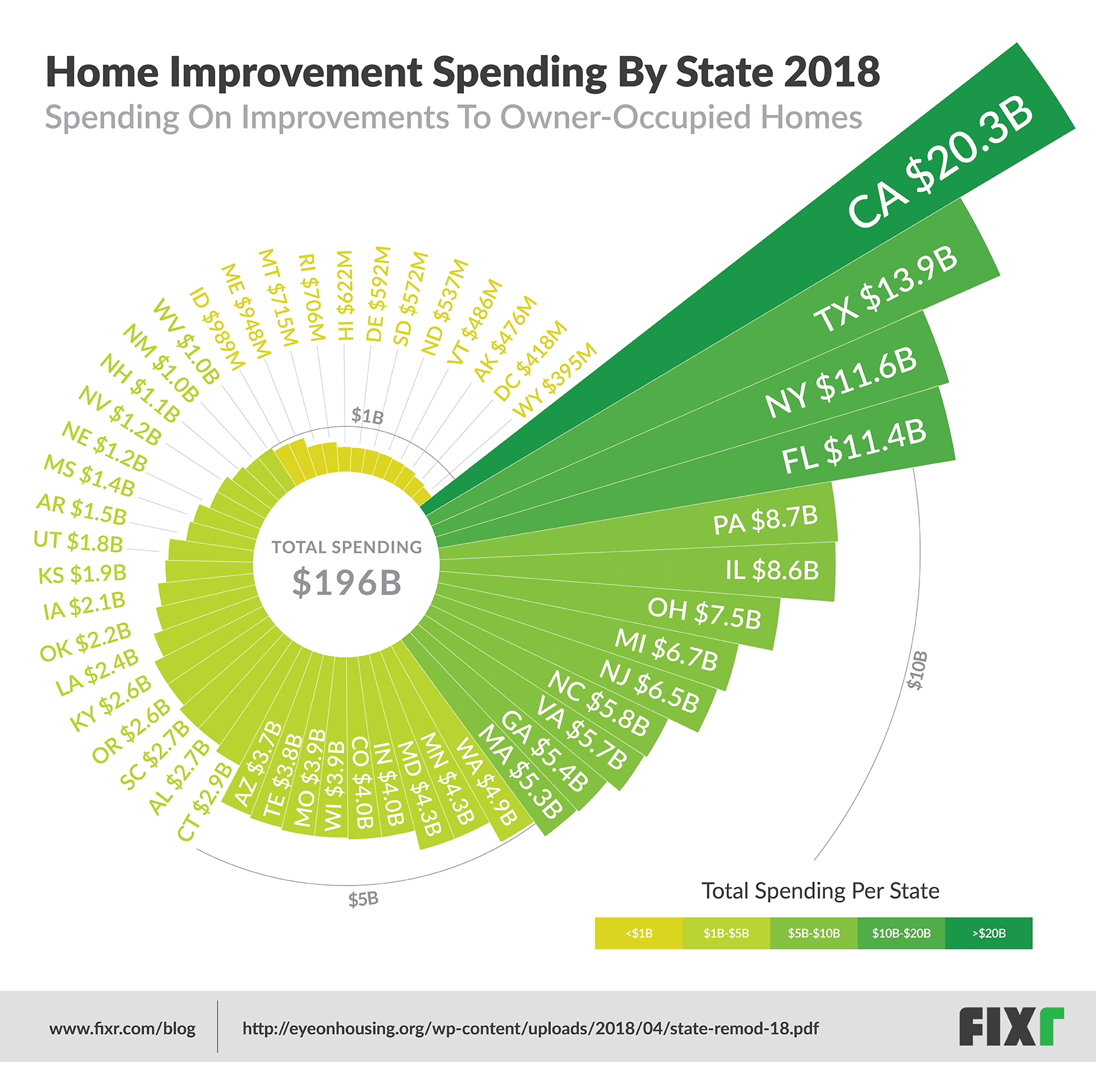 spending_by_state