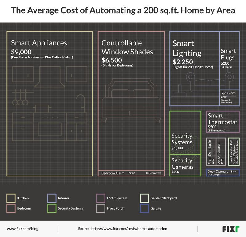 Visualizing the Most Affordable Areas of the Home to Automate