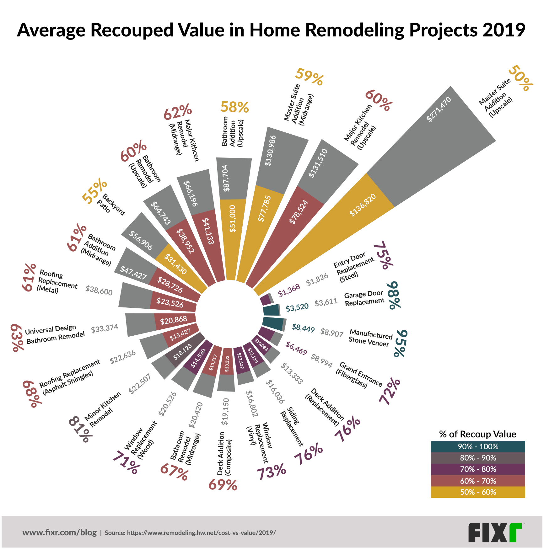 2019 Home Remodeling Projects With The Highest Roi In One Graphic