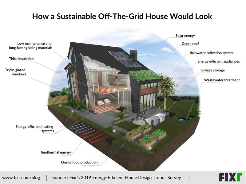 Experts Talk: How A Sustainable Off-The-Grid House Would Look