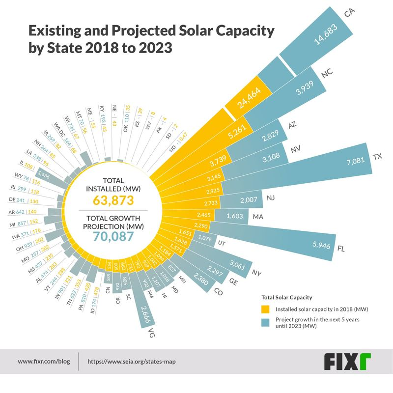 How Solar is Your State? A Visual Guide to Solar Capacity in 2018 and Beyond