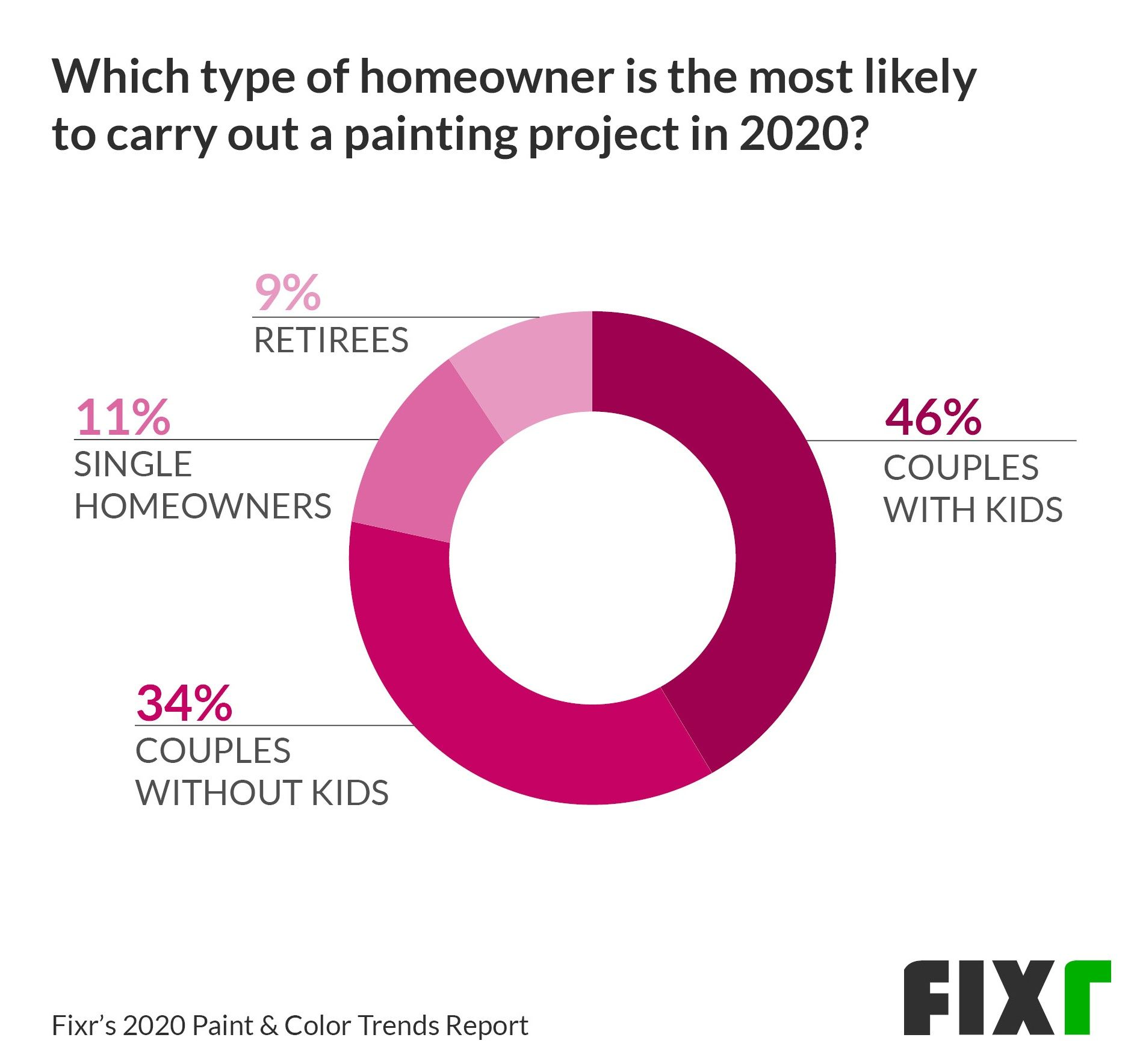 Type of homeowner most likely to carry out a painting project in 2020
