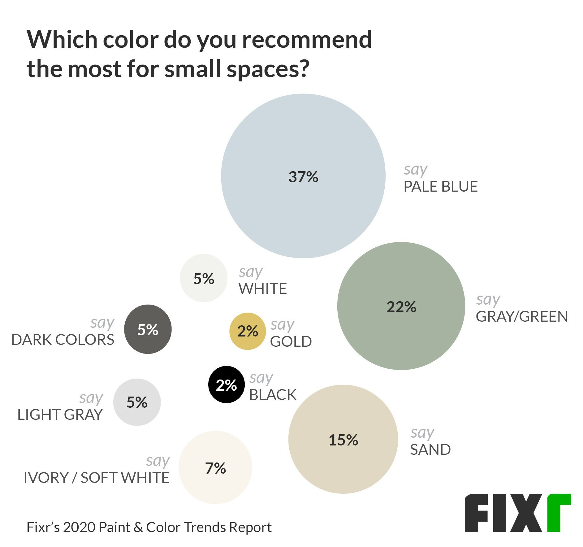Most recommended paint color for small rooms