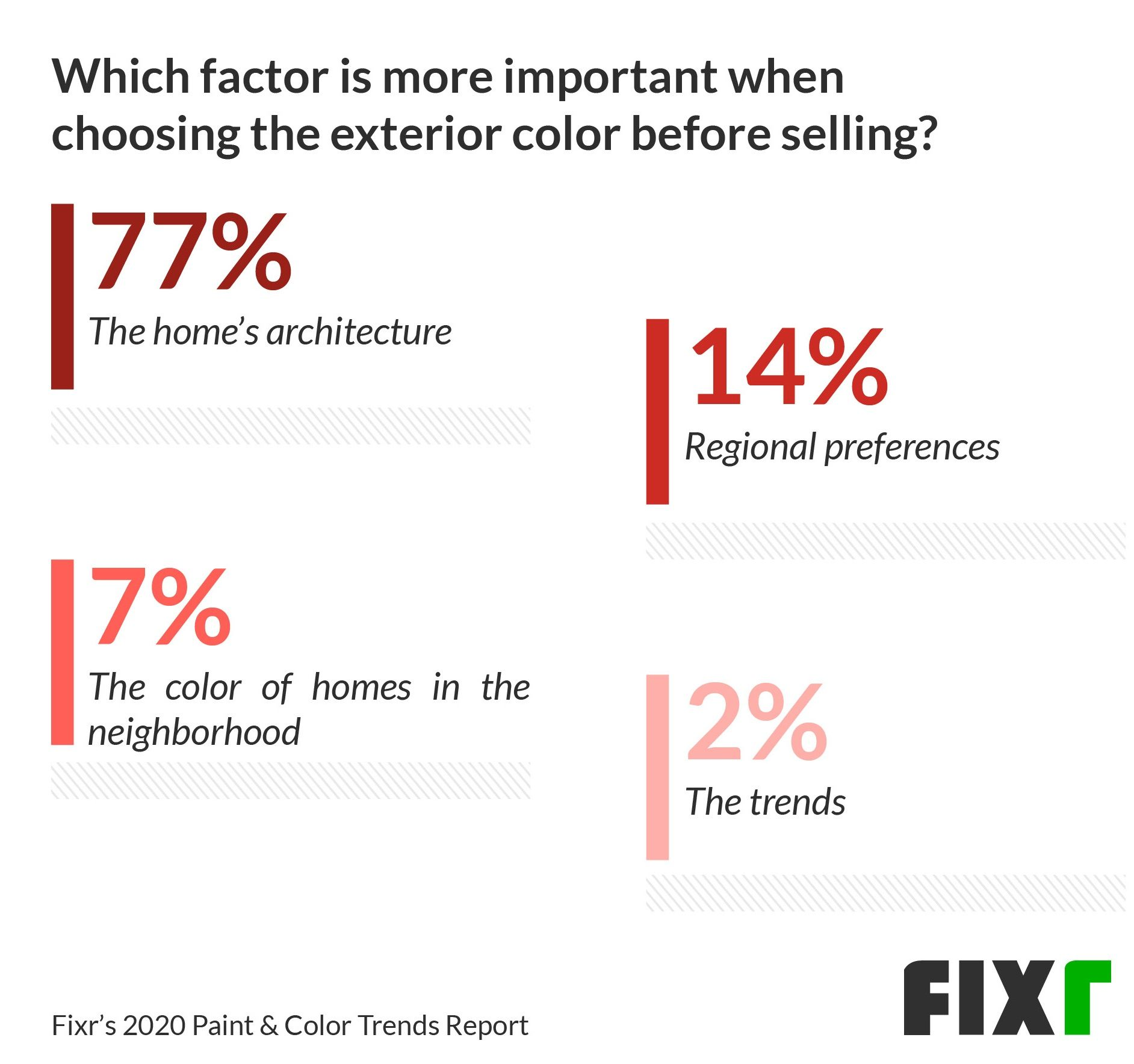 Important factors when choosing the home's exterior color before selling