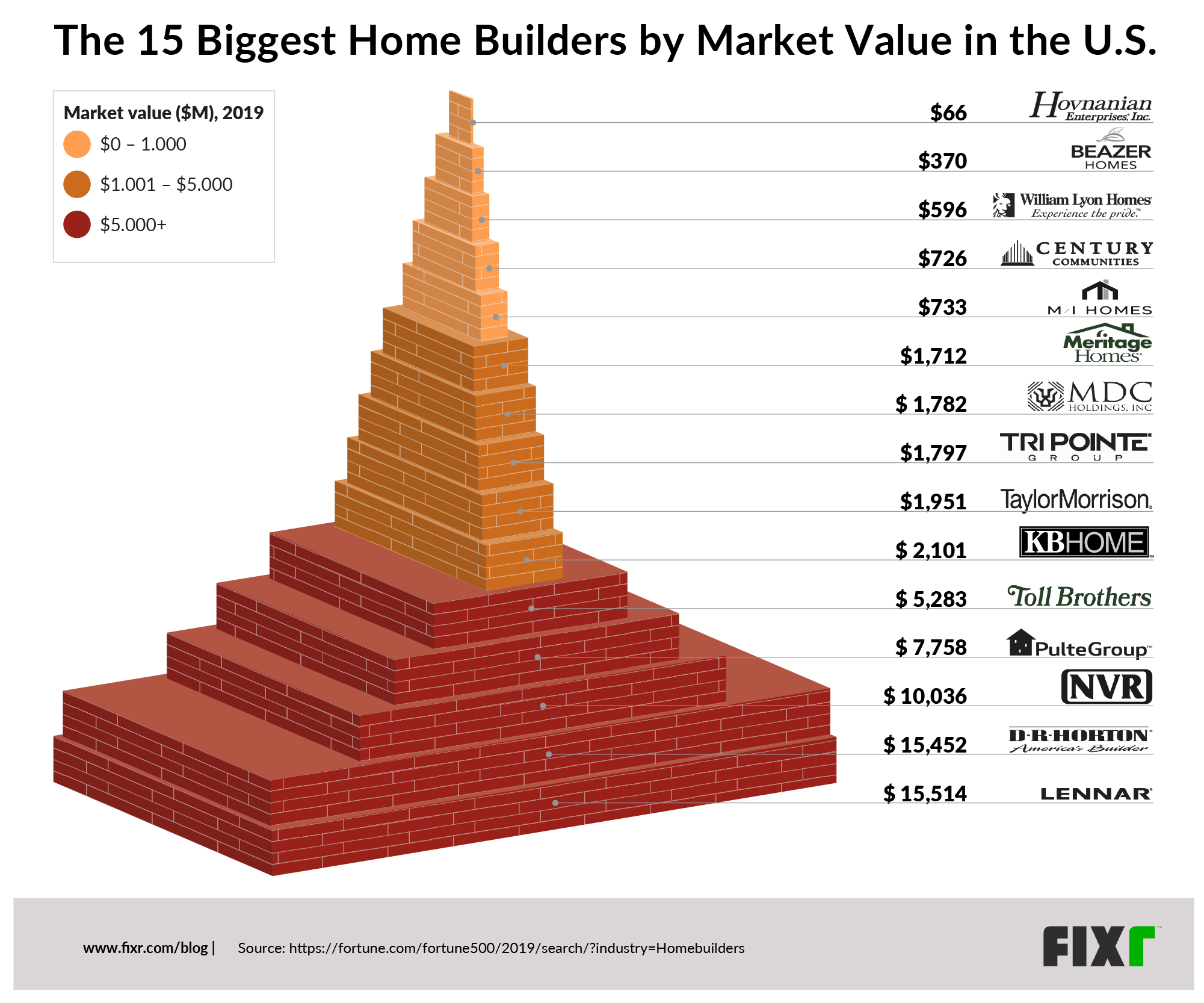 The fifteen biggest home builders by market value in the U.S.
