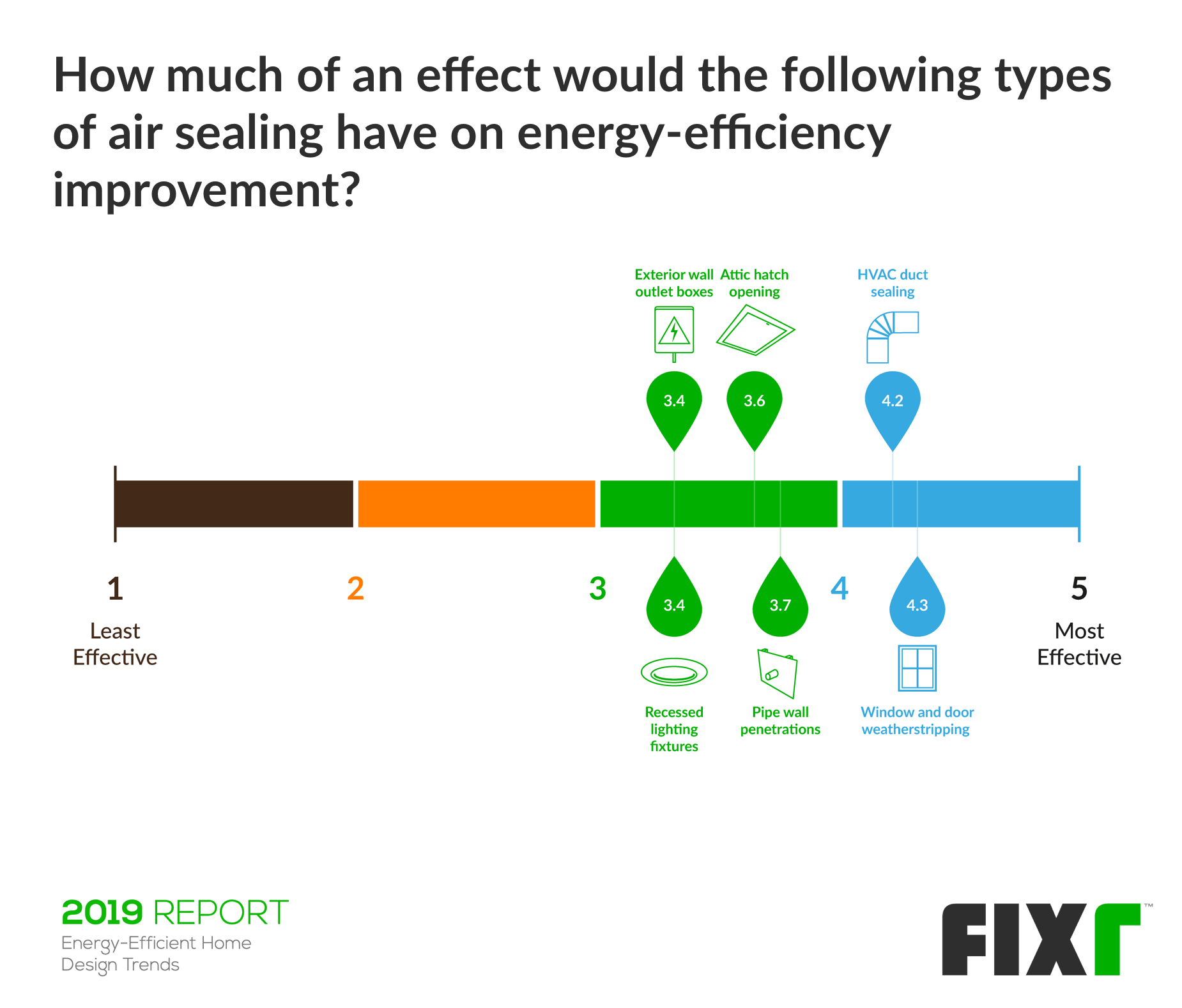 Effect of each air sealing on energy efficiency improvement